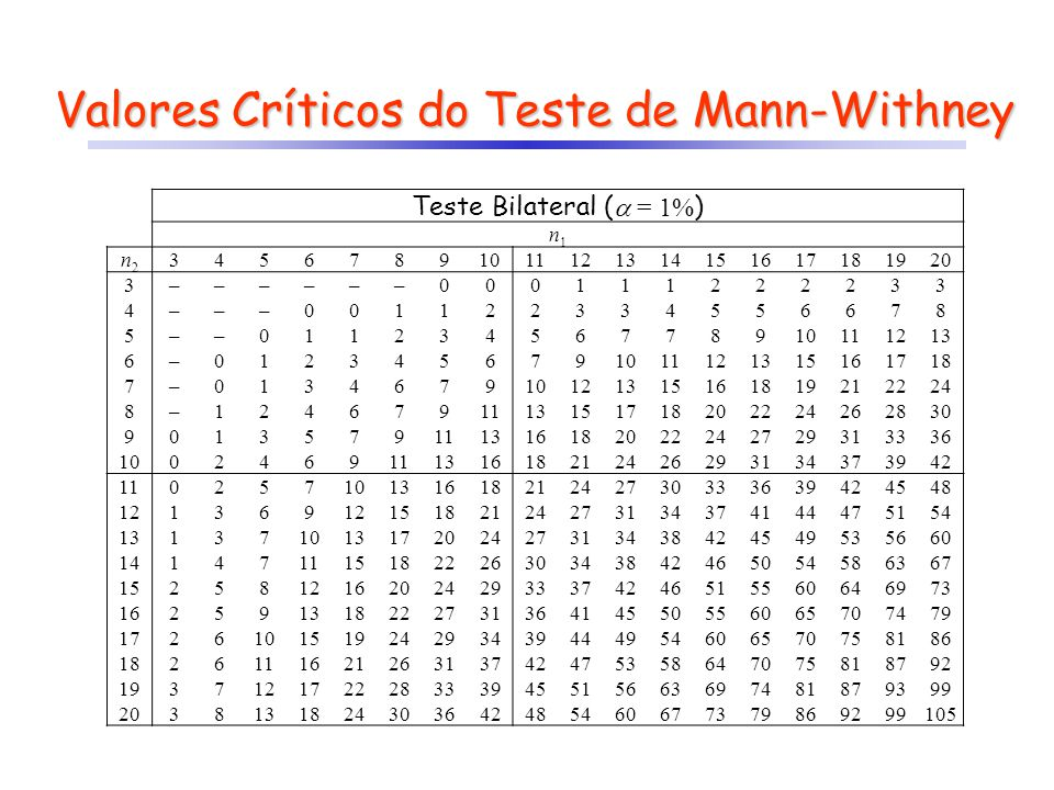 Valores Críticos do Teste de Mann-Withney Teste Bilateral ( = 1% ) n1n1 n2n2 34567891011121314151617181920 3 ––––––000111222233 4 –––001122334556678 5