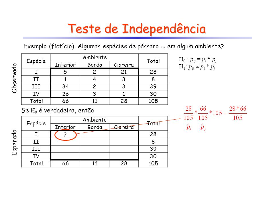 Teste de Independência H 0 : p ij = p i * p j H 1 : p ij p i * p j Observado Se H 0 é verdadeira, então Esperado Exemplo (fictício): Algumas espécies