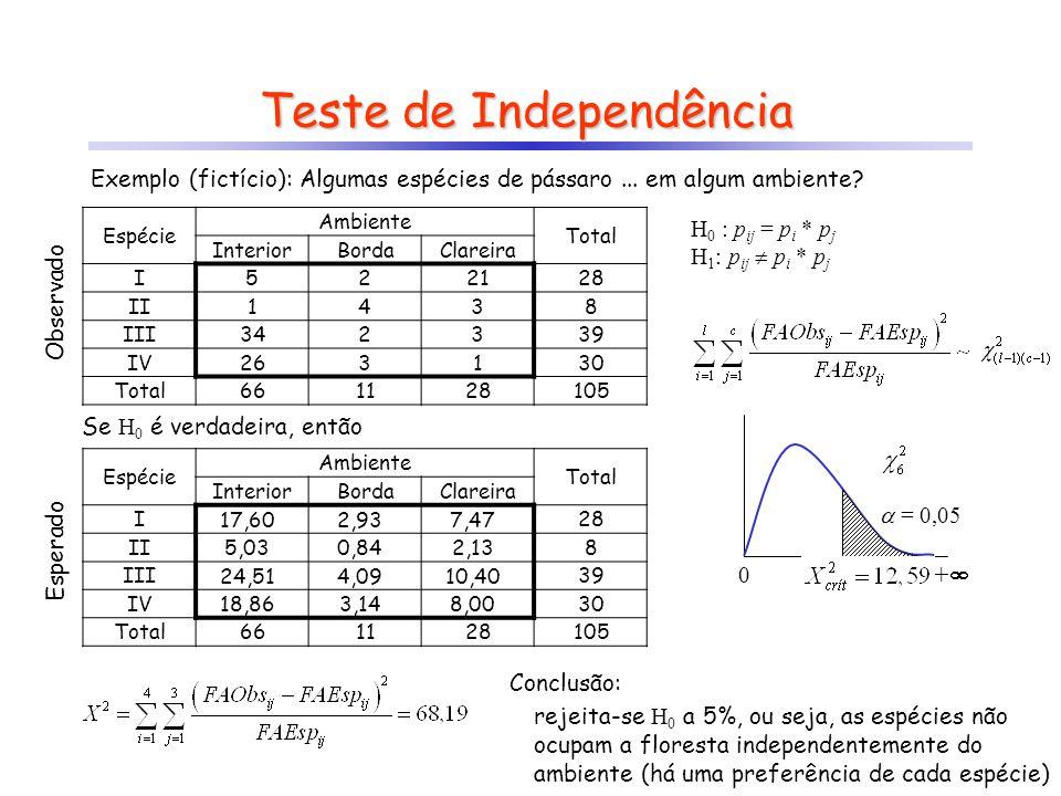 Teste de Independência 0 + = 0,05 Conclusão: rejeita-se H 0 a 5%, ou seja, as espécies não ocupam a floresta independentemente do ambiente (há uma pre