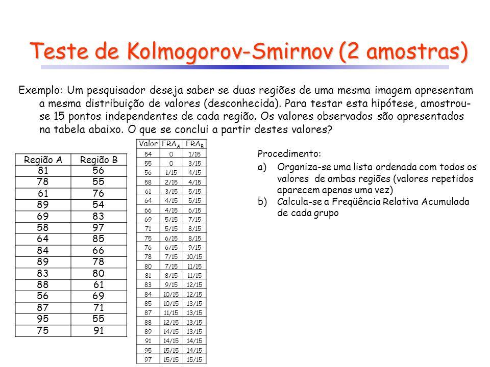 Teste de Kolmogorov-Smirnov (2 amostras) Exemplo: Um pesquisador deseja saber se duas regiões de uma mesma imagem apresentam a mesma distribuição de v