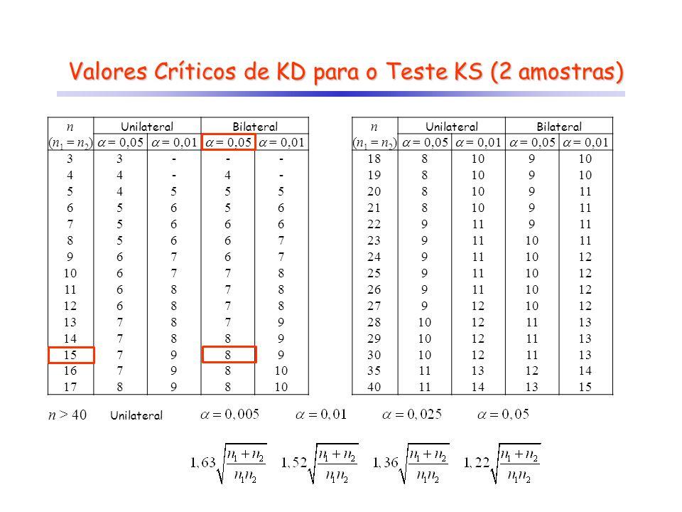 Valores Críticos de KD para o Teste KS (2 amostras) n UnilateralBilateral (n 1 = n 2 ) = 0,05 = 0,01 = 0,05 = 0,01 33--- 44-4- 54555 65656 75666 85667