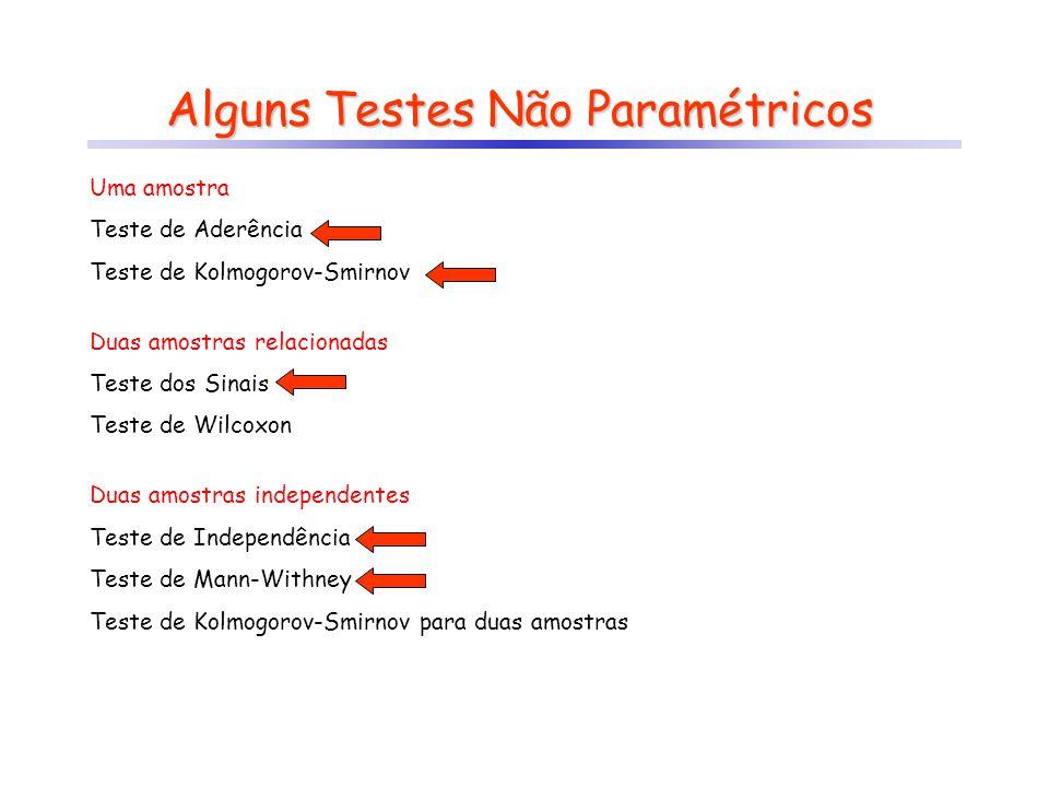 Alguns Testes Não Paramétricos Uma amostra Teste de Aderência Teste de Kolmogorov-Smirnov Duas amostras relacionadas Teste dos Sinais Teste de Wilcoxo