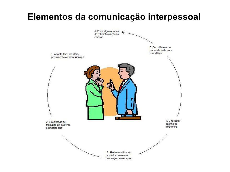Elementos da comunicação interpessoal