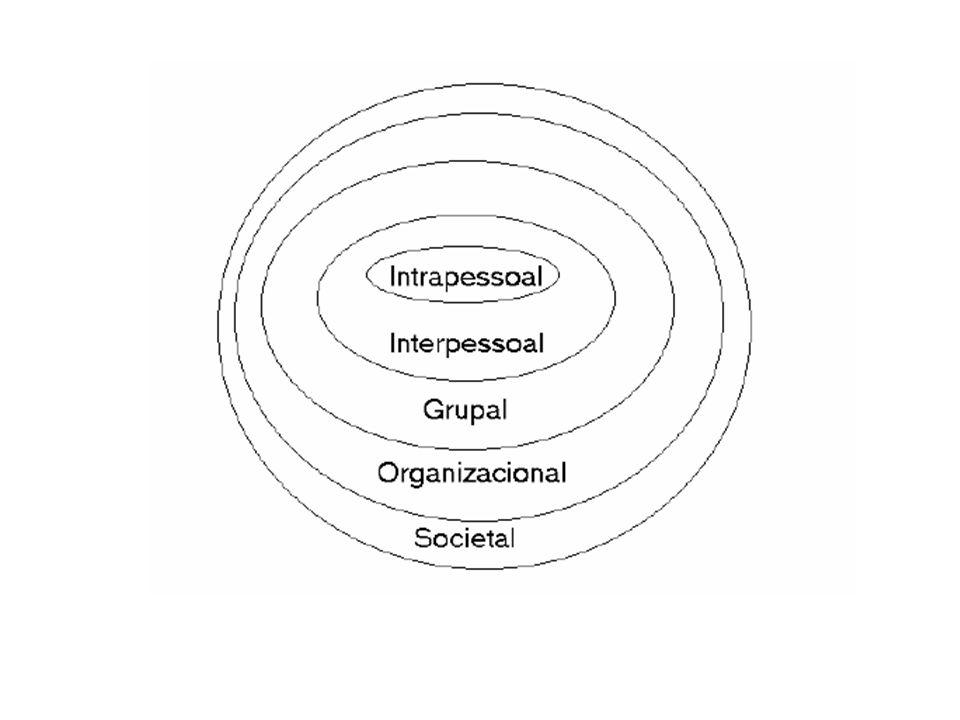 Tipos de comunicação - FORMAL: canais designados pelos administradores para levar mensagens relacionadas ao trabalho - INFORMAL: o tipo mais conhecido é o boato ou rumor.