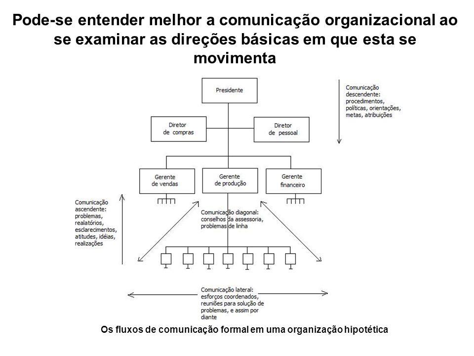 Pode-se entender melhor a comunicação organizacional ao se examinar as direções básicas em que esta se movimenta Os fluxos de comunicação formal em uma organização hipotética