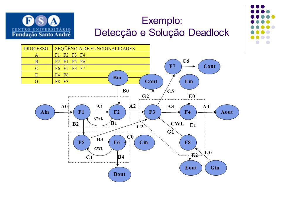 Exemplo: Detecção e Solução Deadlock. PROCESSOSEQÜÊNCIA DE FUNCIONALIDADES A B C F1 F2 F3 F4 F2 F1 F5 F6 F6 F5 F3 F7 G EF4 F8 F8 F3 A0 G2 G1 G0 E2 E1