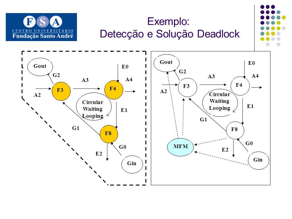 Exemplo: Detecção e Solução Deadlock. Circular Waiting Looping F4 F8 A2 A3 A4 E0 E2 E1 G0 G1 Gin G2 Gout F3 Circular Waiting Looping F4 F8 A2 A3 A4 E0