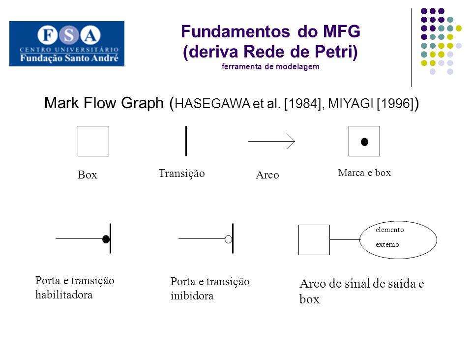 Fundamentos do MFG (deriva Rede de Petri) ferramenta de modelagem Box Transição Arco Marca e box elemento externo Porta e transição habilitadora Porta