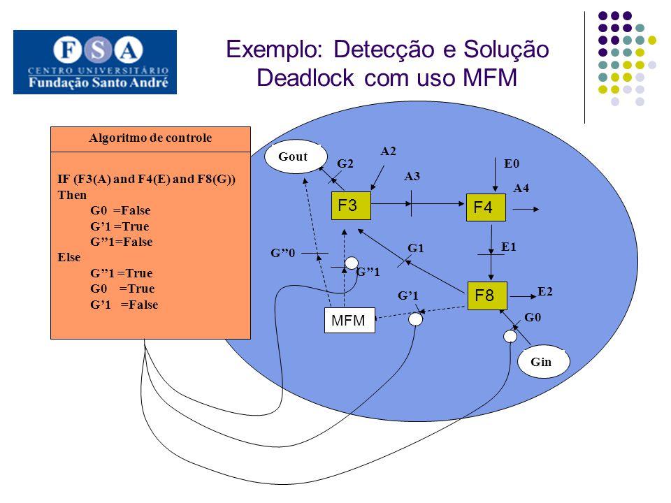 Exemplo: Detecção e Solução Deadlock com uso MFM. E2 G1 G0 E1 A3 A4 E0 G0 Gin G2 Gout A2 IF (F3(A) and F4(E) and F8(G)) Then G0 =False G1 =True G1=Fal