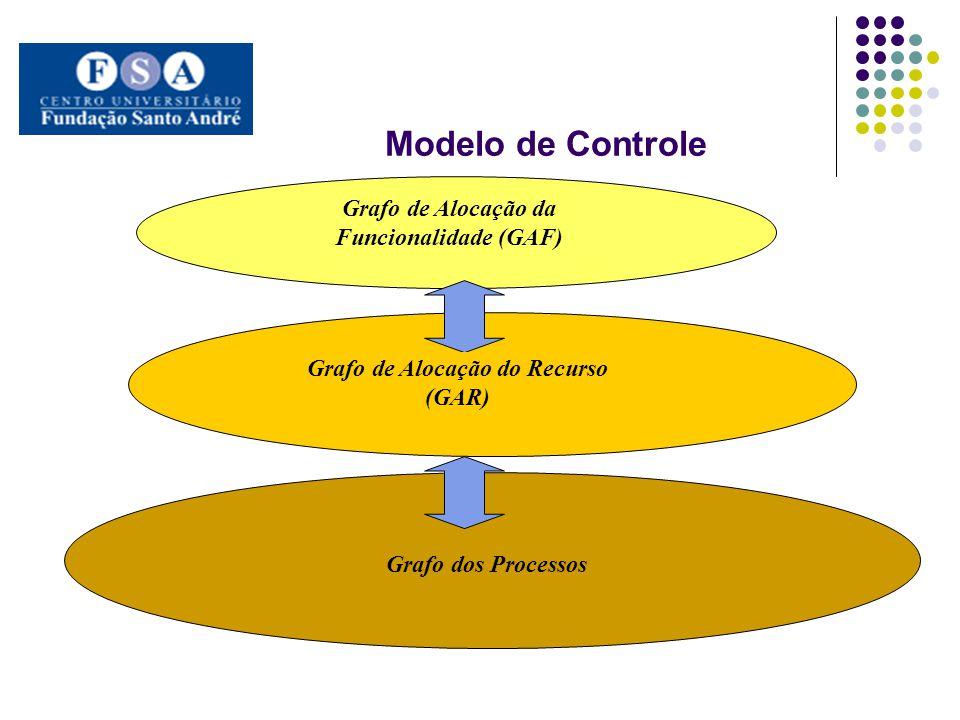 Modelo de Controle. Grafo de Alocação da Funcionalidade (GAF) Grafo dos Processos Grafo de Alocação do Recurso (GAR)