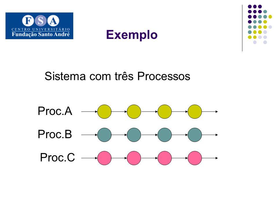 Exemplo Proc.A Proc.B Proc.C Sistema com três Processos