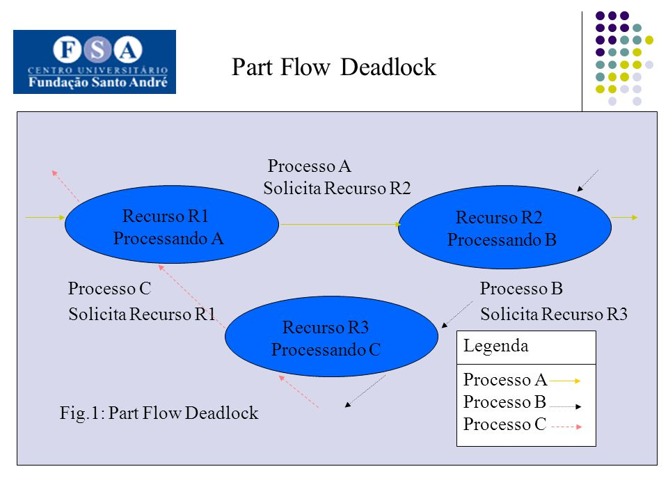 Part Flow Deadlock Recurso R1 Processando A Recurso R3 Processando C Recurso R2 Processando B Processo A Solicita Recurso R2 Processo C Solicita Recur