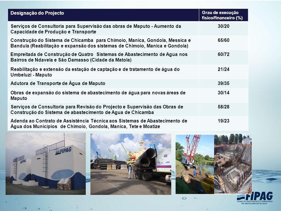 Designação do Projecto Grau de execução físico/financeiro (%) Serviços de Consultoria para Supervisão das obras de Maputo - Aumento da Capacidade de P