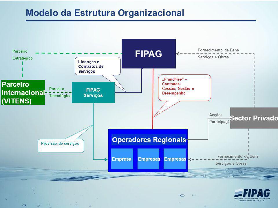 Modelo da Estrutura Organizacional 4 EmpresaEmpresas Operadores Regionais FIPAG Franchise – Contratos Cessão, Gestão e Desempenho Parceiro Internacion
