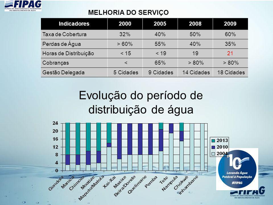 Evolução do período de distribuição de água Indicadores2000200520082009 Taxa de Cobertura32%40%50%60% Perdas de Água> 60%55%40%35% Horas de Distribuiç