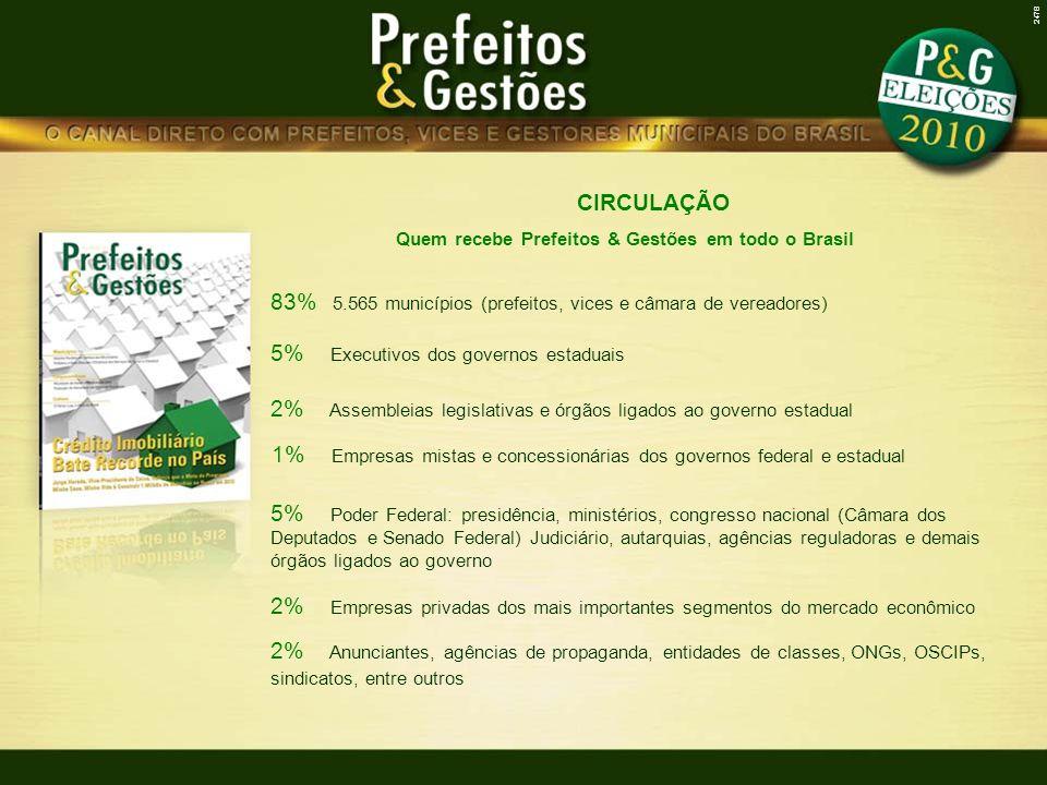 CIRCULAÇÃO Quem recebe Prefeitos & Gestões em todo o Brasil 2% Anunciantes, agências de propaganda, entidades de classes, ONGs, OSCIPs, sindicatos, entre outros 83% 5.565 municípios (prefeitos, vices e câmara de vereadores) 5% Executivos dos governos estaduais 2% Assembleias legislativas e órgãos ligados ao governo estadual 5% Poder Federal: presidência, ministérios, congresso nacional (Câmara dos Deputados e Senado Federal) Judiciário, autarquias, agências reguladoras e demais órgãos ligados ao governo 2% Empresas privadas dos mais importantes segmentos do mercado econômico 2478 1% Empresas mistas e concessionárias dos governos federal e estadual