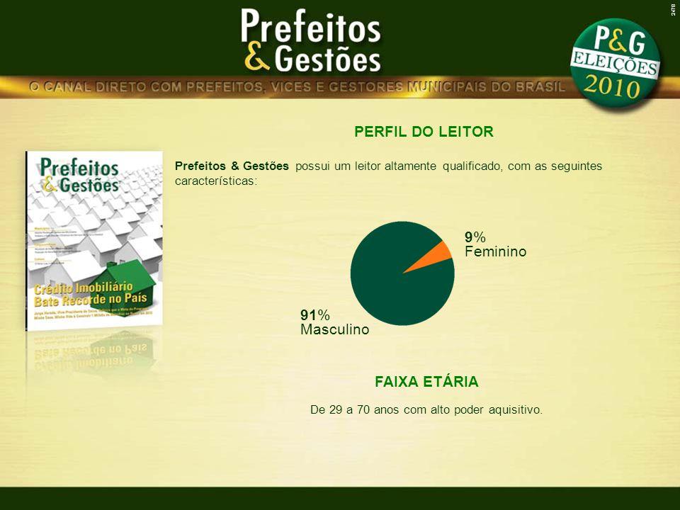PERFIL DO LEITOR Prefeitos & Gestões possui um leitor altamente qualificado, com as seguintes características: 9% Feminino 91% Masculino FAIXA ETÁRIA De 29 a 70 anos com alto poder aquisitivo.