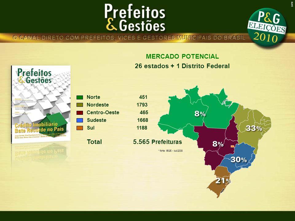 Norte 451 Nordeste 1793 Centro-Oeste 465 Sudeste 1668 Sul 1188 Total 5.565 Prefeituras * fonte IBGE - out/2008 MERCADO POTENCIAL 26 estados + 1 Distri