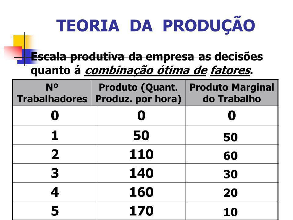 TEORIA DA PRODUÇÃO Escala produtiva da empresa as decisões quanto á combinação ótima de fatores. Nº Trabalhadores Produto (Quant. Produz. por hora) Pr