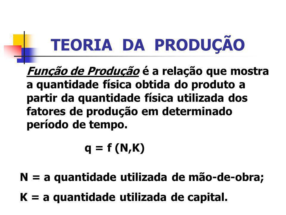 TEORIA DA PRODUÇÃO Função de Produção é a relação que mostra a quantidade física obtida do produto a partir da quantidade física utilizada dos fatores de produção em determinado período de tempo.