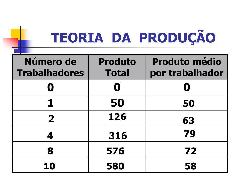 TEORIA DA PRODUÇÃO Número de Trabalhadores Produto Total Produto médio por trabalhador 000 150 2 126 63 4316 79 857672 1058058