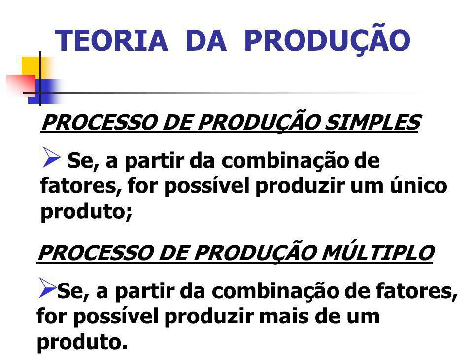 TEORIA DA PRODUÇÃO PROCESSO DE PRODUÇÃO SIMPLES Se, a partir da combinação de fatores, for possível produzir um único produto; PROCESSO DE PRODUÇÃO MÚLTIPLO Se, a partir da combinação de fatores, for possível produzir mais de um produto.