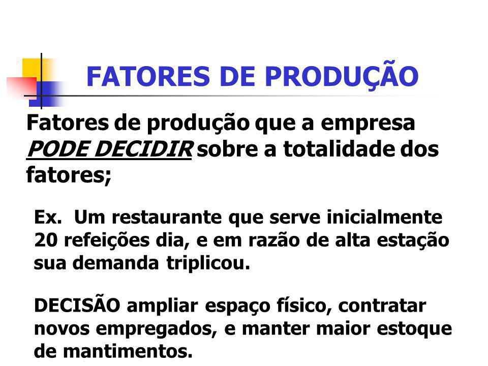 FATORES DE PRODUÇÃO Fatores de produção que a empresa PODE DECIDIR sobre a totalidade dos fatores; Ex. Um restaurante que serve inicialmente 20 refeiç