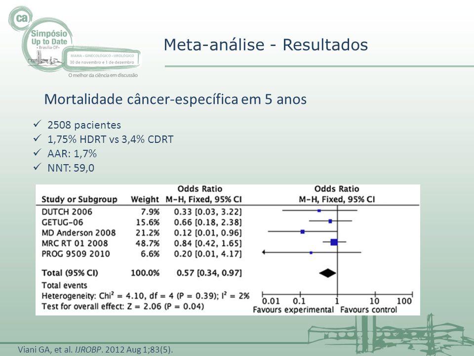 Meta-análise - Resultados 2508 pacientes 1,75% HDRT vs 3,4% CDRT AAR: 1,7% NNT: 59,0 Mortalidade câncer-específica em 5 anos Viani GA, et al. IJROBP.