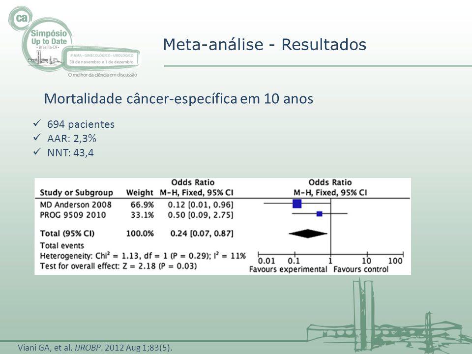 Meta-análise - Resultados 694 pacientes AAR: 2,3% NNT: 43,4 Mortalidade câncer-específica em 10 anos Viani GA, et al. IJROBP. 2012 Aug 1;83(5).