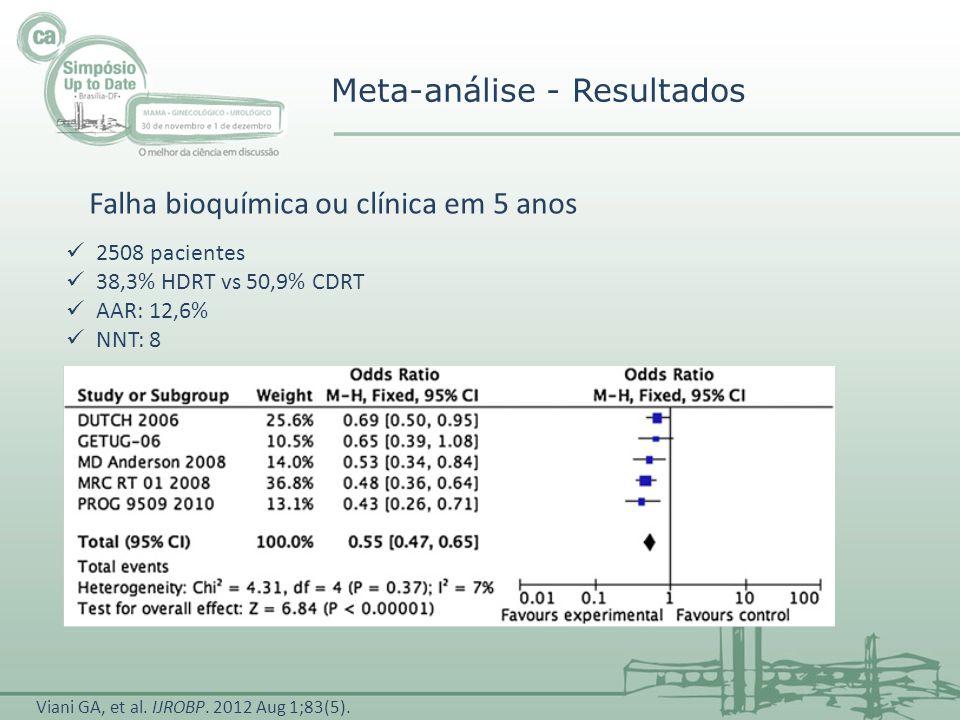Meta-análise - Resultados 2508 pacientes 38,3% HDRT vs 50,9% CDRT AAR: 12,6% NNT: 8 Falha bioquímica ou clínica em 5 anos Viani GA, et al. IJROBP. 201
