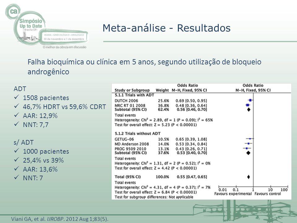 ADT 1508 pacientes 46,7% HDRT vs 59,6% CDRT AAR: 12,9% NNT: 7,7 s/ ADT 1000 pacientes 25,4% vs 39% AAR: 13,6% NNT: 7 Meta-análise - Resultados Falha b