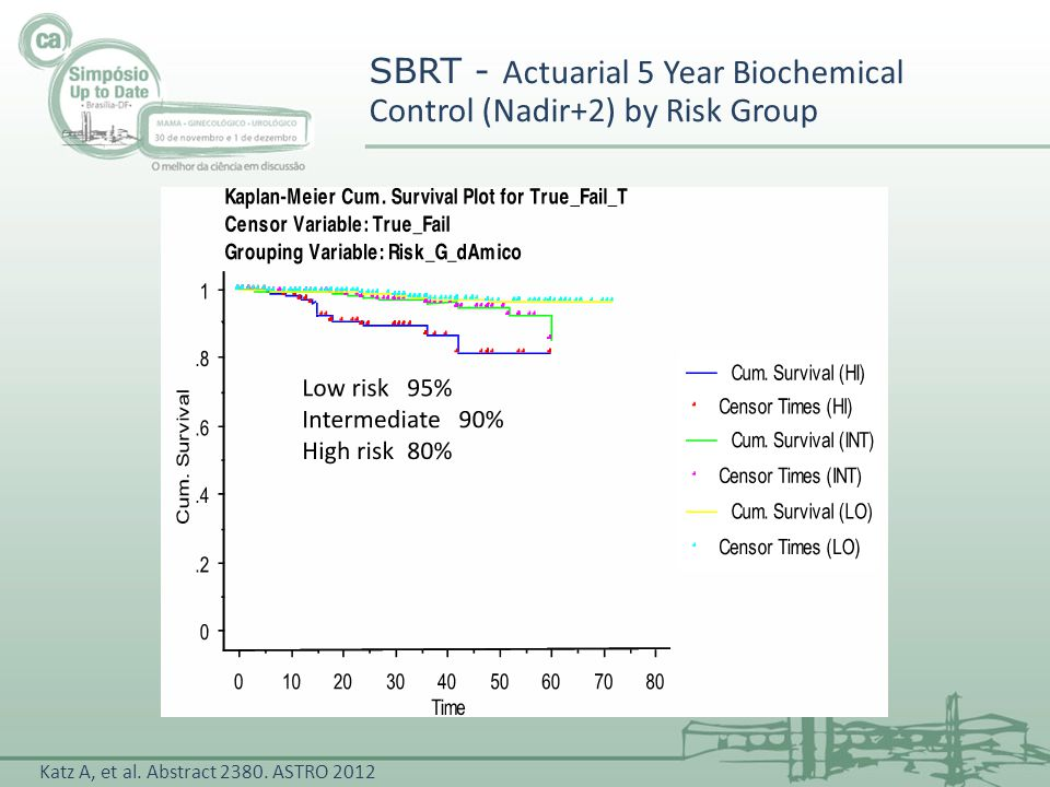SBRT - Actuarial 5 Year Biochemical Control (Nadir+2) by Risk Group Katz A, et al. Abstract 2380. ASTRO 2012