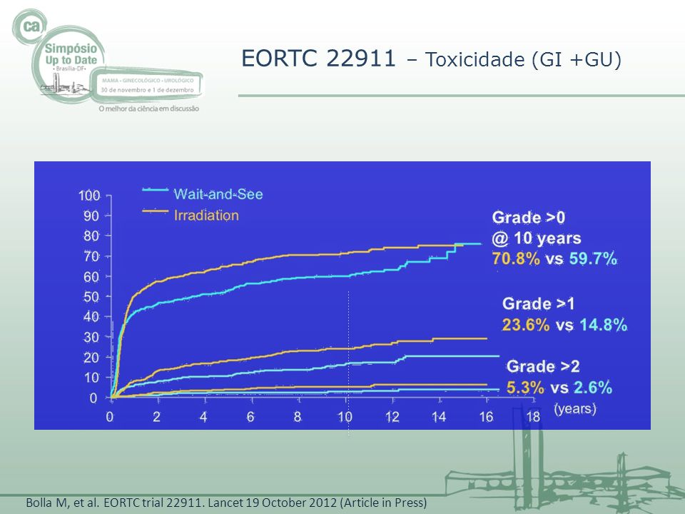 EORTC 22911 – Toxicidade (GI +GU) Bolla M, et al. EORTC trial 22911. Lancet 19 October 2012 (Article in Press)