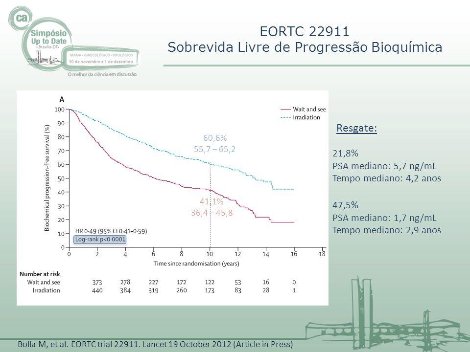 60,6% 55,7 – 65,2 41,1% 36,4 – 45,8 EORTC 22911 Sobrevida Livre de Progressão Bioquímica Resgate: 21,8% PSA mediano: 5,7 ng/mL Tempo mediano: 4,2 anos