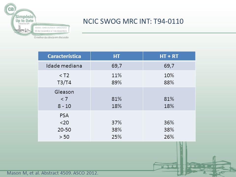 NCIC SWOG MRC INT: T94-0110 CaracterísticaHTHT + RT Idade mediana69,7 < T2 T3/T4 11% 89% 10% 88% Gleason < 7 8 - 10 81% 18% 81% 18% PSA <20 20-50 > 50