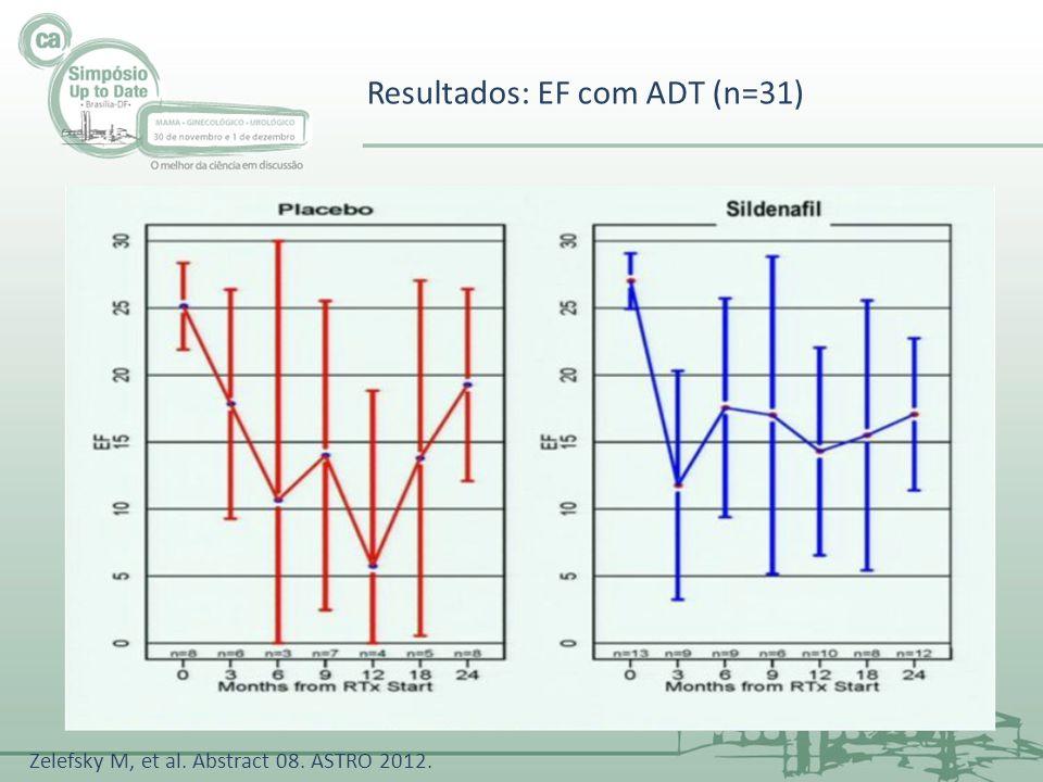 Resultados: EF com ADT (n=31) Zelefsky M, et al. Abstract 08. ASTRO 2012.