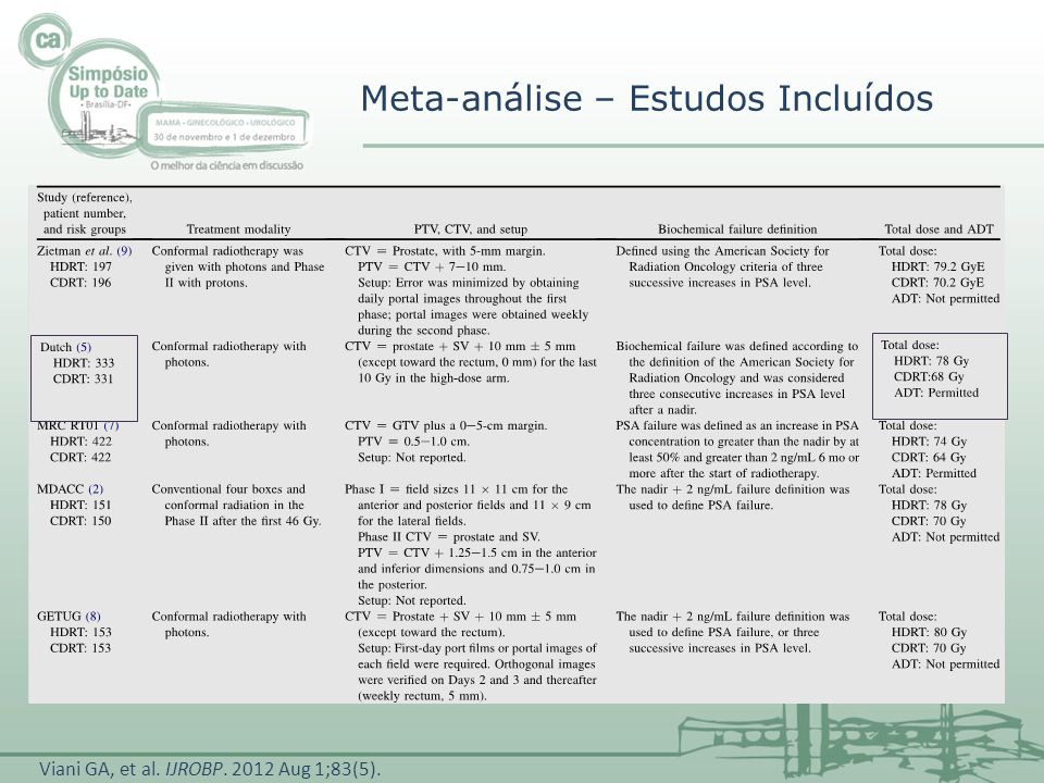 Meta-análise – Estudos Incluídos Viani GA, et al. IJROBP. 2012 Aug 1;83(5).