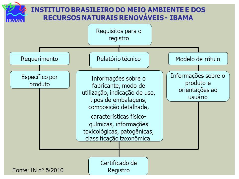 Requisitos para o registro Requerimento Relatório técnico Específico por produto Modelo de rótulo Informações sobre o produto e orientações ao usuário