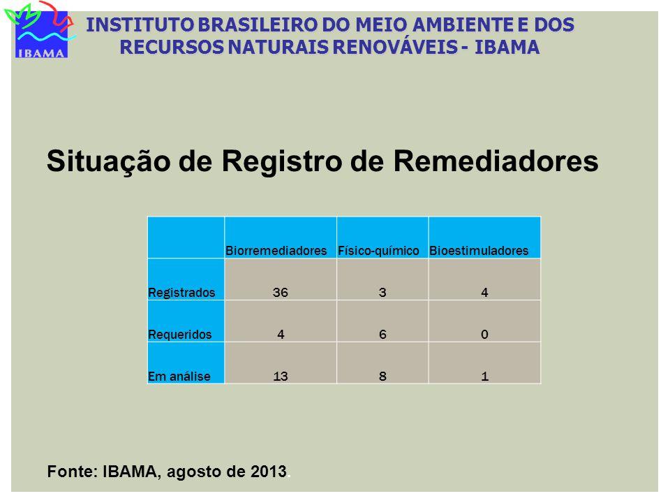 Situação de Registro de Remediadores Fonte: IBAMA, agosto de 2013. BiorremediadoresFísico-químicoBioestimuladores Registrados3634 Requeridos460 Em aná