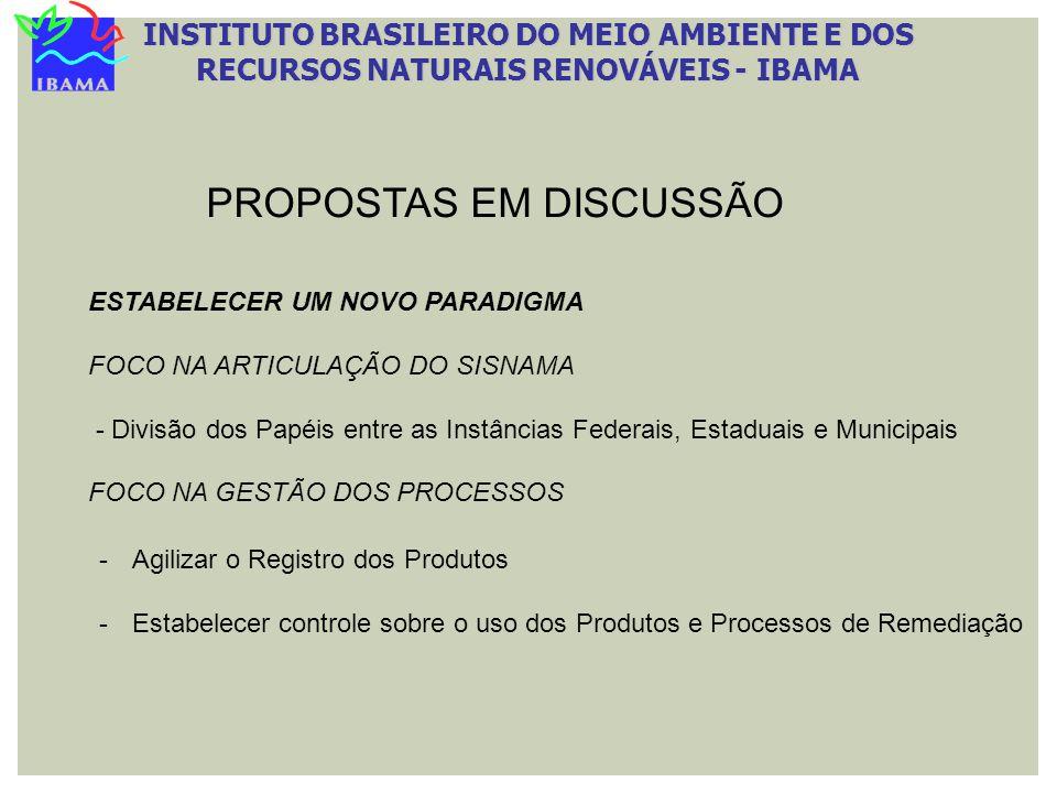 INSTITUTO BRASILEIRO DO MEIO AMBIENTE E DOS RECURSOS NATURAIS RENOVÁVEIS - IBAMA PROPOSTAS EM DISCUSSÃO -Agilizar o Registro dos Produtos -Estabelecer