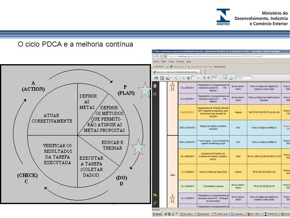 O ciclo PDCA e a melhoria contínua