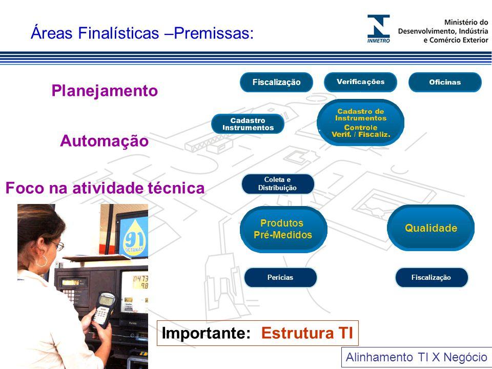 Áreas Finalísticas –Premissas: Planejamento Automação Foco na atividade técnica Alinhamento TI X Negócio Importante: Estrutura TI Fiscalização Coleta e Distribuição Perícias Produtos Pré-Medidos Qualidade Fiscalização