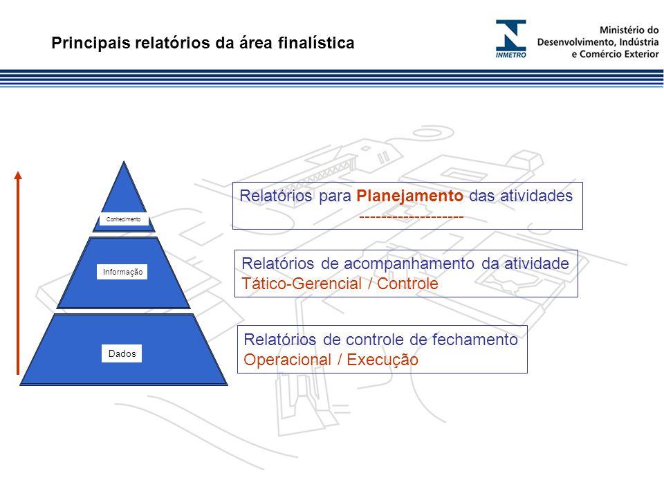 Principais relatórios da área finalística Relatórios de controle de fechamento Operacional / Execução Relatórios de acompanhamento da atividade Tático-Gerencial / Controle Relatórios para Planejamento das atividades ------------------- Dados Informação Conhecimento