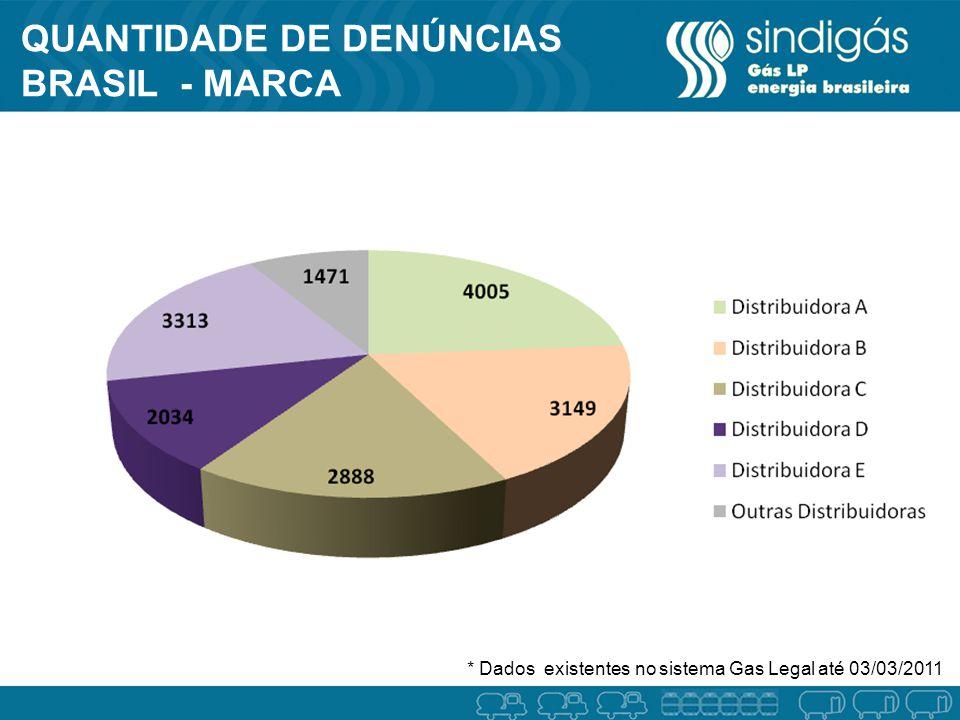 QUANTIDADE DE DENÚNCIAS BRASIL - MARCA * Dados existentes no sistema Gas Legal até 03/03/2011