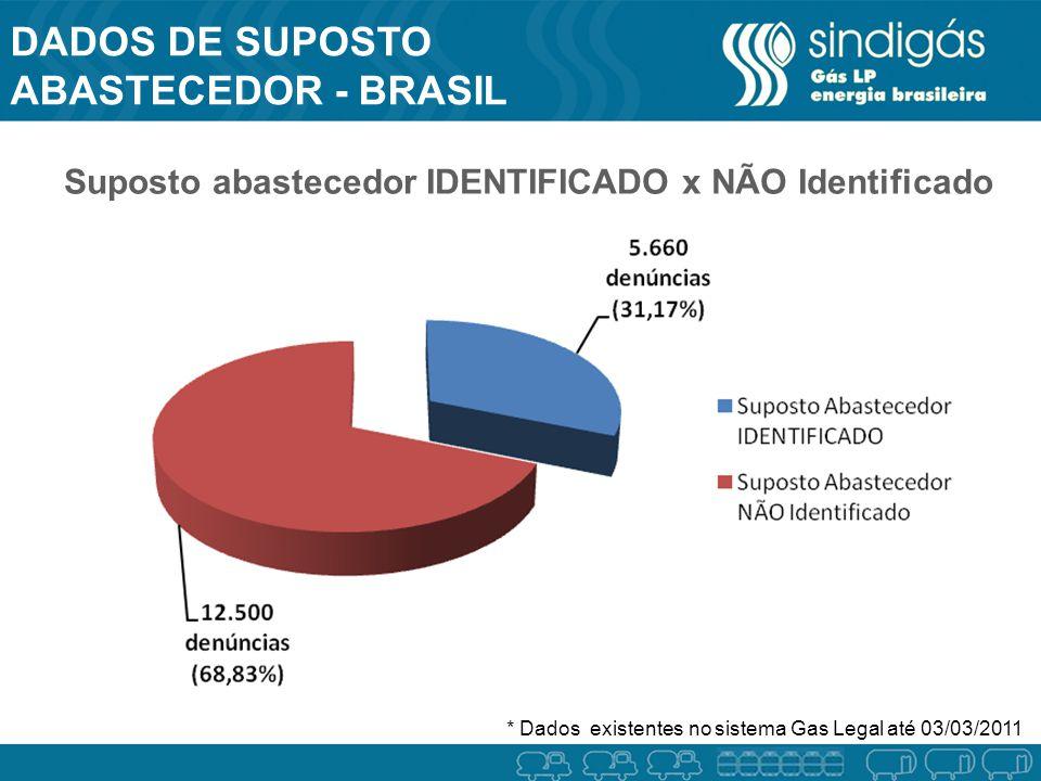DADOS DE SUPOSTO ABASTECEDOR - BRASIL BRASIL Suposto abastecedor IDENTIFICADO x NÃO Identificado * Dados existentes no sistema Gas Legal até 03/03/201