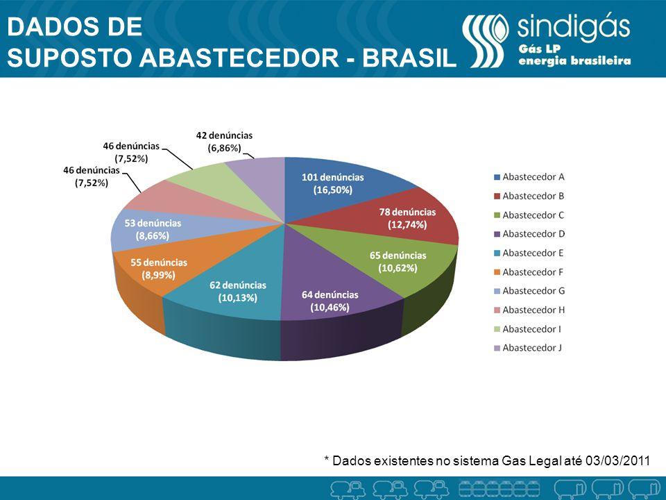 DADOS DE SUPOSTO ABASTECEDOR - BRASIL BRASIL * Dados existentes no sistema Gas Legal até 03/03/2011