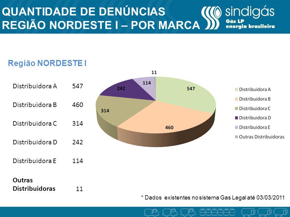 QUANTIDADE DE DENÚNCIAS REGIÃO NORDESTE I – POR MARCA Região NORDESTE I * Dados existentes no sistema Gas Legal até 03/03/2011 Distribuidora A547 Dist