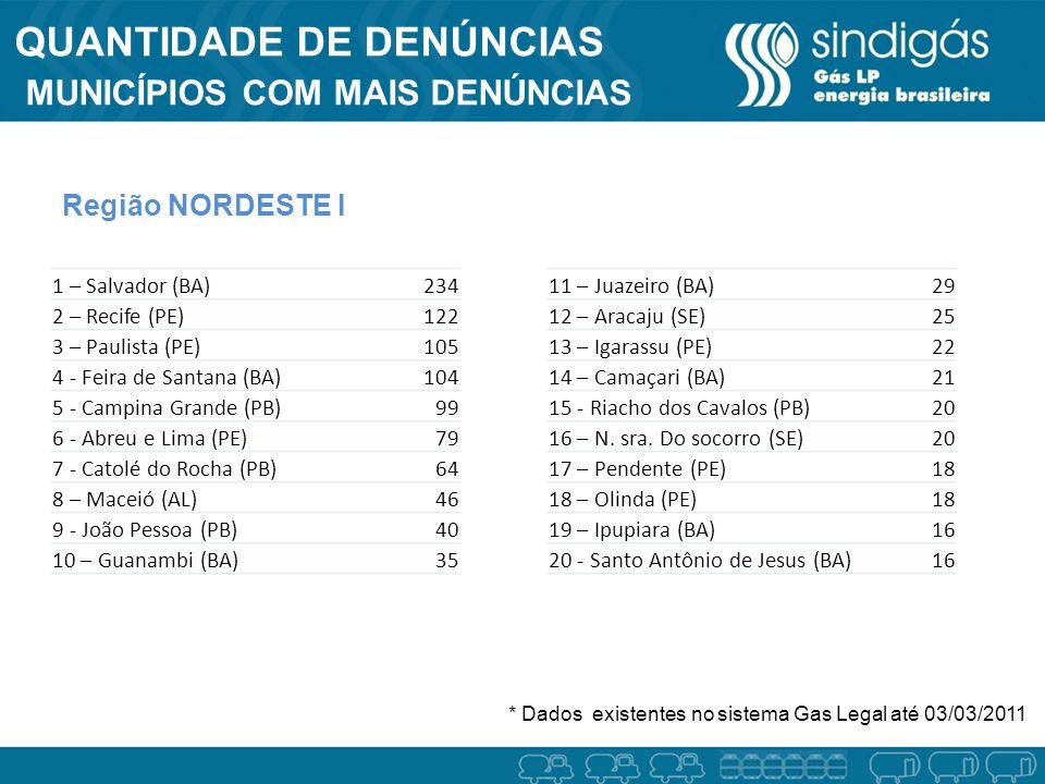 QUANTIDADE DE DENÚNCIAS MUNICÍPIOS COM MAIS DENÚNCIAS * Dados existentes no sistema Gas Legal até 03/03/2011 Região NORDESTE I 1 – Salvador (BA)234 2