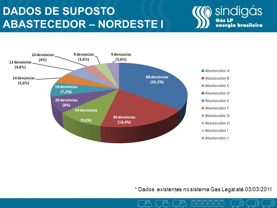 DADOS DE SUPOSTO ABASTECEDOR – NORDESTE I * Dados existentes no sistema Gas Legal até 03/03/2011