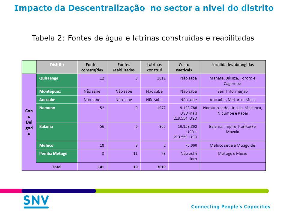 Impacto da Descentralização no sector a nivel do distrito DistritoFontes constru í das Fontes reabilitadas Latrinas construi Custo Meticais Localidade
